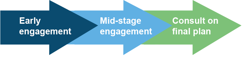 Early engagement, mid-stage engagement and consult on final plan.